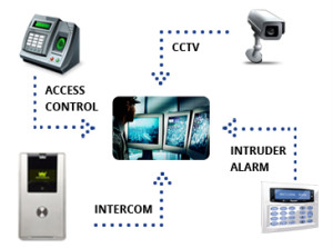 Electronic Security Perth